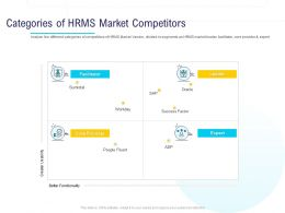 HR Technology Landscape Categories Of HRMS Market Competitors Ppt Powerpoint Presentation File
