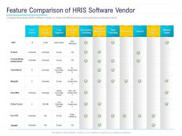 HR Technology Landscape Feature Comparison Of HRIS Software Vendor Ppt Powerpoint Presentation File