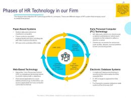 HR Technology Landscape Phases Of HR Technology In Our Firm Ppt Powerpoint Presentation Slides