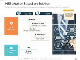 HRIS Market Based On Solution Technology Disruption In HR System Ppt Diagrams