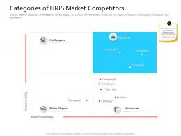 HRIS Technology Categories Of HRIS Market Competitors Ppt Powerpoint Presentation Icon