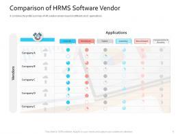 HRIS Technology Comparison Of HRMS Software Vendor Ppt Infographics Microsoft