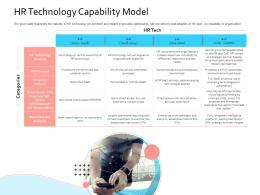 HRIS Technology Hr Technology Capability Model Ppt Inspiration Slide Download