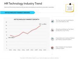 HRIS Technology Hr Technology Industry Trend Ppt Powerpoint Presentation Ideas Guide