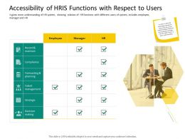 HRS Technology Accessibility Of HRIS Functions With Respect To Users Ppt Outline