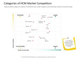 HRS Technology Categories Of HCM Market Competitors Ppt Powerpoint Format Ideas