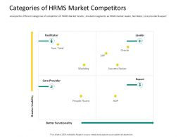 HRS Technology Categories Of HRMS Market Competitors Ppt Powerpoint Aids Model