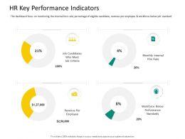 HRS Technology HR Key Performance Indicators Ppt Powerpoint Outline Brochure