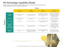 HRS Technology HR Technology Capability Model Ppt Powerpoint Presentation Deck