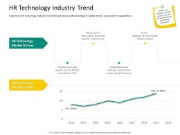 HRS Technology HR Technology Industry Trend Ppt Powerpoint Presentation Show Microsoft