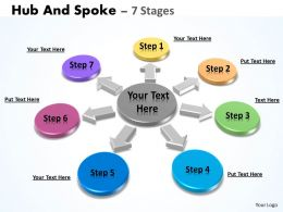 Hub And Spoke 7 Stages 8