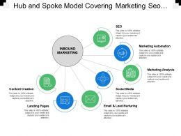 Hub And Spoke Model Covering Marketing Seo Social Media Managing Activities