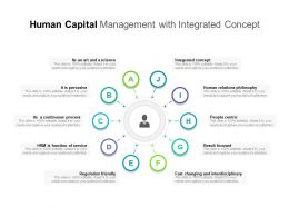 Human Capital Management With Integrated Concept