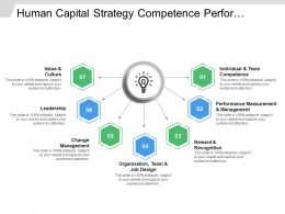 Human Capital Strategy Competence Performance Reward Management