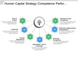 Human Capital Strategy Competence Performance Reward Management