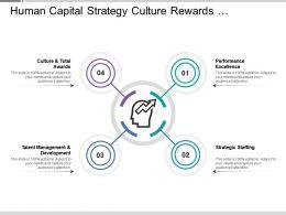 Human Capital Strategy Culture Rewards Excellence Talent Management