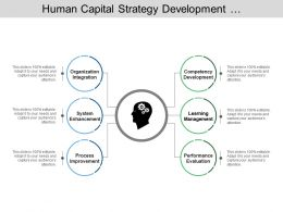Human Capital Strategy Development Performance Process System