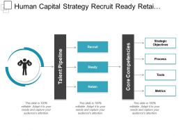 Human Capital Strategy Recruit Ready Retain Core Competencies