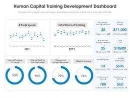 Human Capital Training Development Dashboard