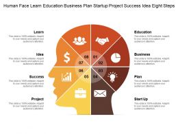 human_face_learn_education_business_plan_startup_project_success_idea_eight_steps_Slide01