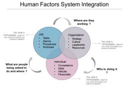 Human Factors System Integration Example Of Ppt