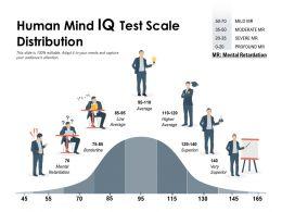 Human Mind IQ Test Scale Distribution