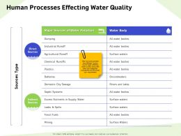 Human Processes Effecting Water Quality Rivers Ppt Powerpoint Presentation Portfolio Influencers