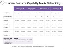Human Resource Capability Matrix Determining Proficiency Level Of Employees As Per Business Capability