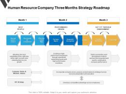 Human Resource Company Three Months Strategy Roadmap