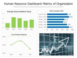 Human Resource Dashboard Metrics Of Organization