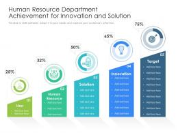 Human Resource Department Achievement For Innovation And Solution