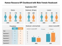 Human Resource KPI Dashboard With Male Female Headcount