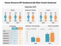 Human Resource KPI Dashboard With Male Female Headcount