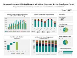 Human Resource KPI Dashboard With New Hire And Active Employee Count
