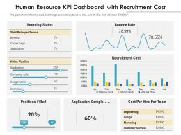 Human Resource KPI Dashboard With Recruitment Cost