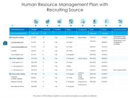 Human Resource Management Plan With Recruiting Source