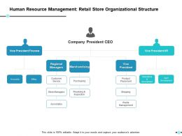 Human Resource Management Retail Store Organizational Structure Ppt Show Elements