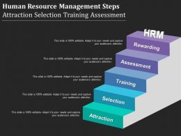 Human Resource Management Steps Attraction Selection Training Assessment
