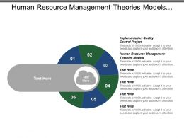 Human Resource Management Theories Models Implementation Quality Control Project Cpb