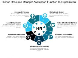 Human Resource Manager As Support Function To Organization