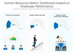 Human Resource Metrics Dashboard Based On Employee Performance