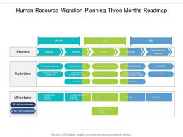 Human Resource Migration Planning Three Months Roadmap