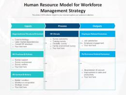 Human Resource Model For Workforce Management Strategy