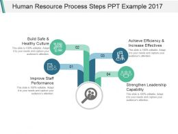 Human Resource Process Steps Ppt Example 2017