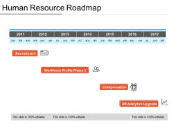 Human Resource Roadmap Ppt Presentation