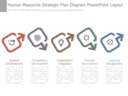 Human Resource Strategic Plan Diagram Powerpoint Layout