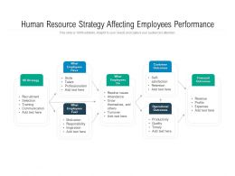 Human Resource Strategy Affecting Employees Performance