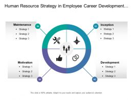 Human Resource Strategy In Employee Career Development Include