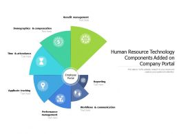 Human Resource Technology Components Added On Company Portal
