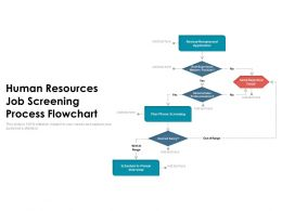 Human Resources Job Screening Process Flowchart